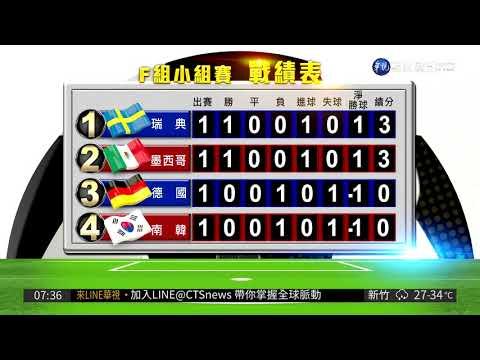 視頻 世界杯足球賽各組戰績表 | 華視新聞20180621